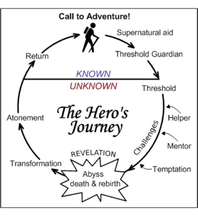 The heros journey